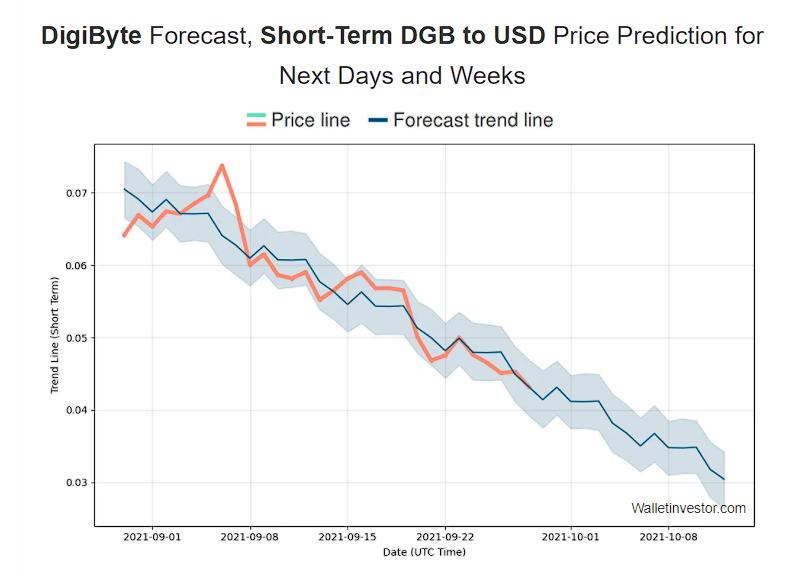 Highest Price of Digibyte by WalletInvestor in short-term