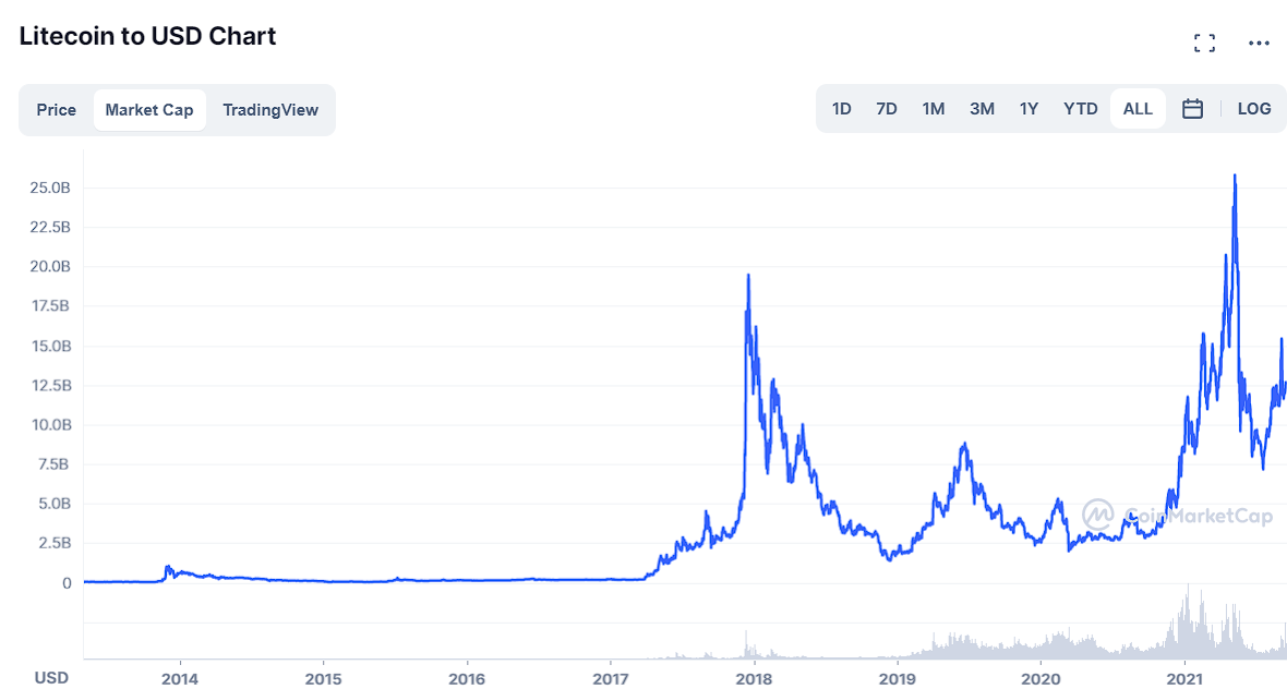 Litecoin Price Prediction 2020, 2025, 2030 3