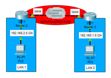 wan connection type