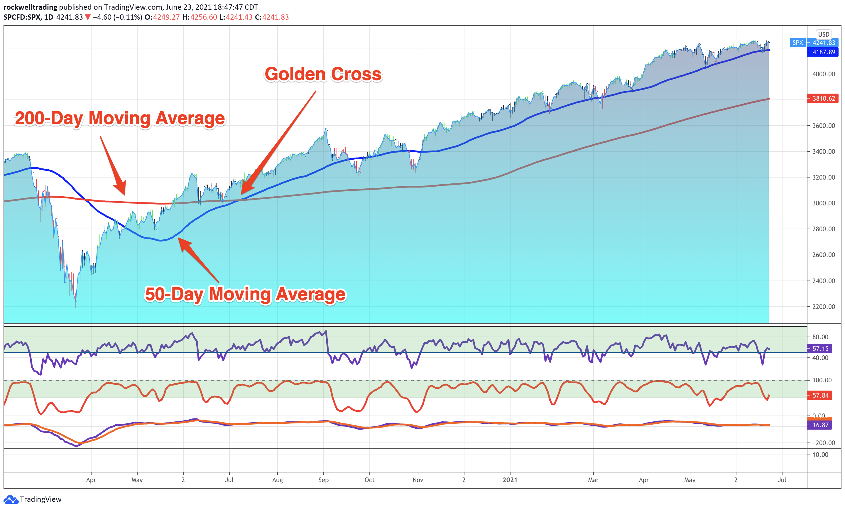 SPX After COVID Drop on July 8, 2020 - Golden Cross Indicating strong confirmation