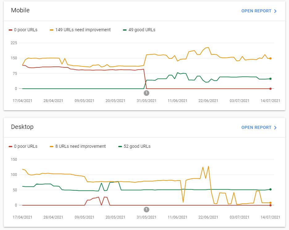 Google Search Console Core Web Vital Report